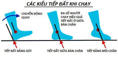 tiep dat dung cach trong chay bo